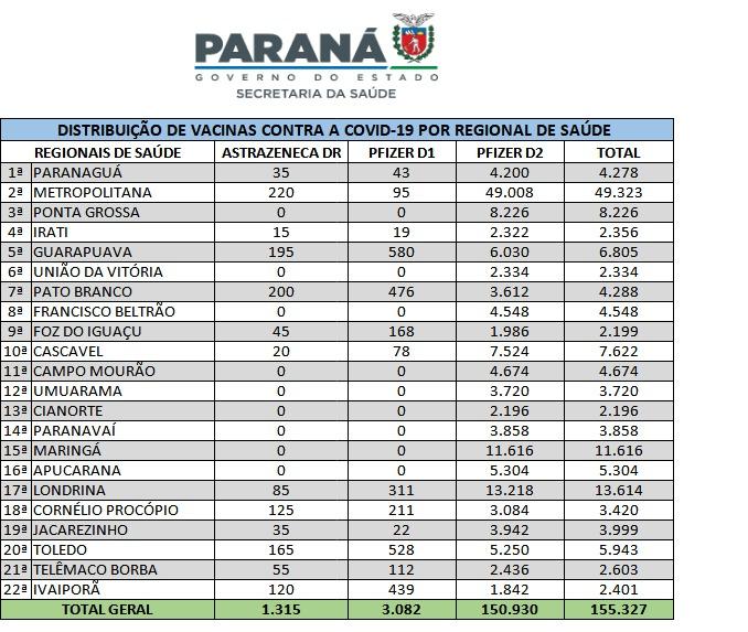 Paraná recebe mais vacinas e inicia distribuição de 155,3 mil doses